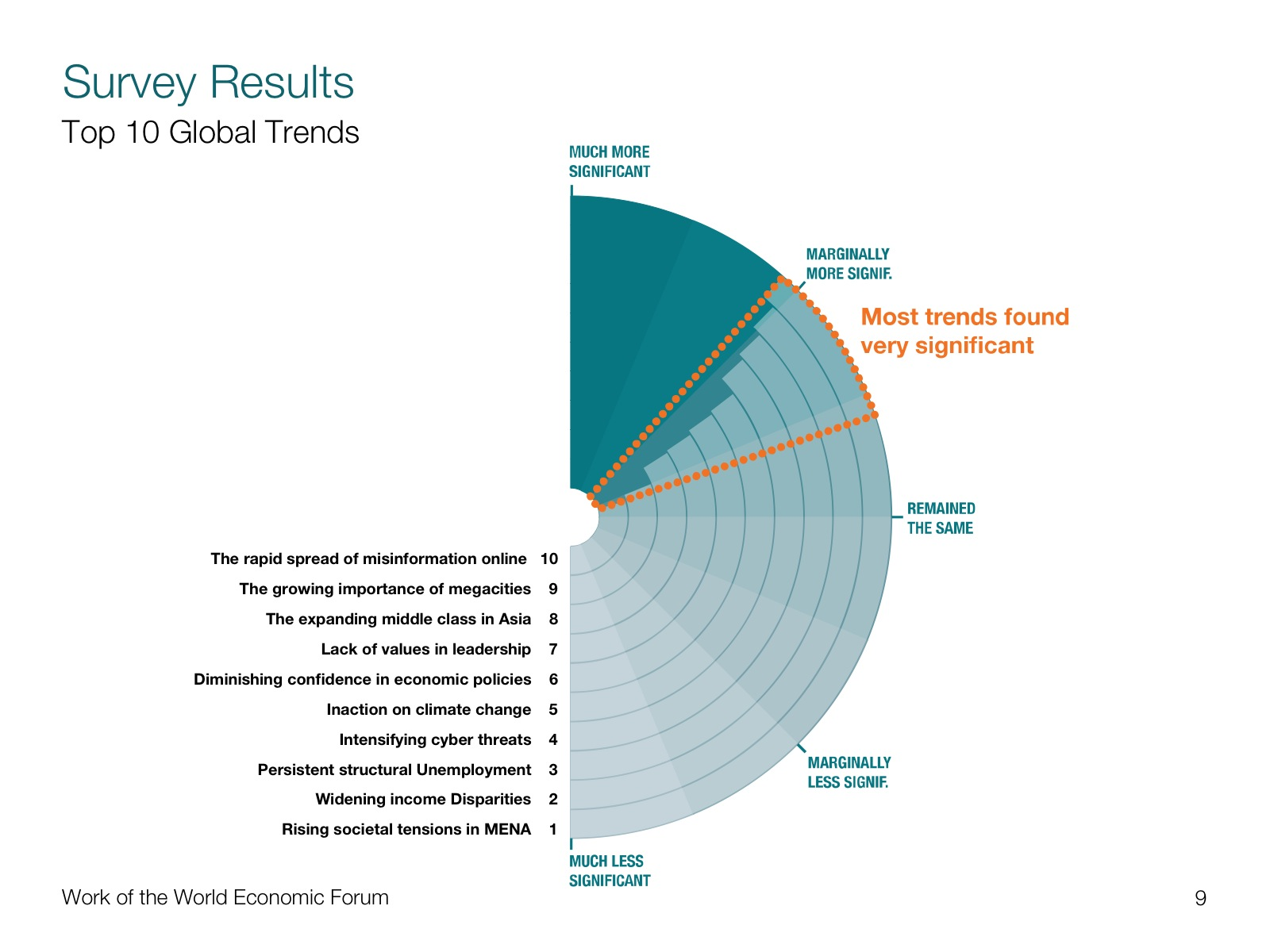 Project image 3 for Transformation Mapping Data Visualization, World Economic Forum